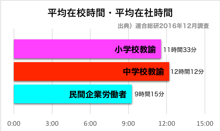 小中学校教諭の平均在校時間と民間企業労働者の平均在社時間