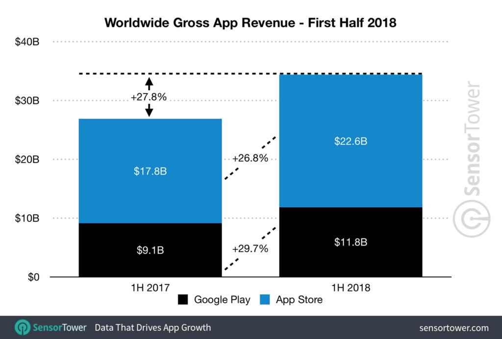 Sensor Tower: 2018年上半期のモバイルアプリおよびゲーム市場