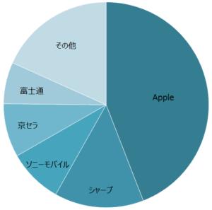MM総研2018年(暦年)国内携帯電話端末出荷概況