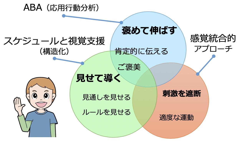 自閉症スペクトラムの子どもの支援。ABA(応用行動分析)、スケジュールと視覚支援(構造化)、感覚統合的アプローチ。